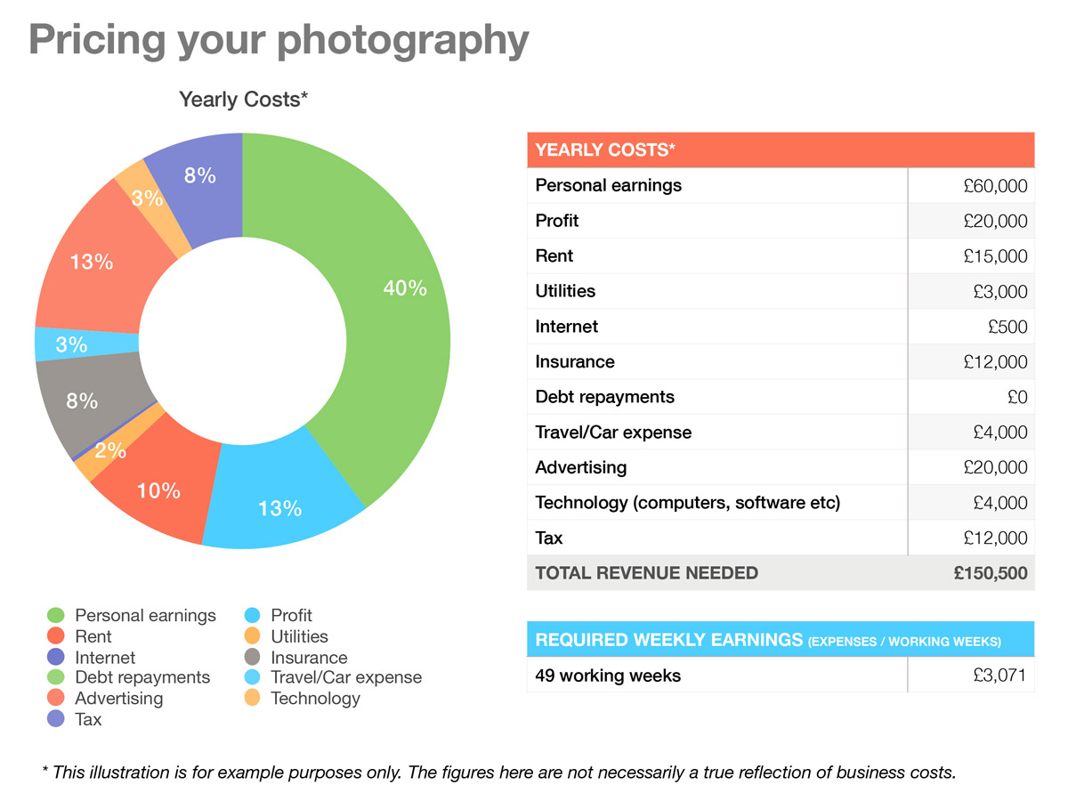 Photography pricing guide example